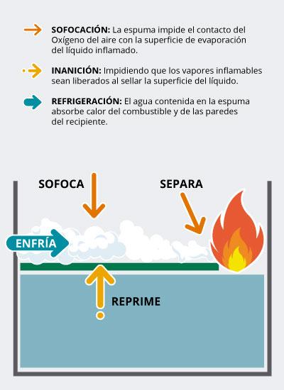 Extinción de fuego con espuma